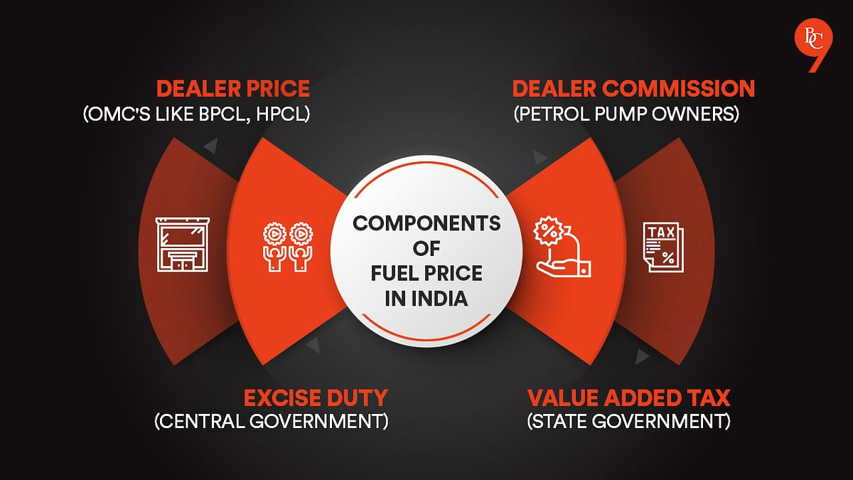 Components of fuel price in India