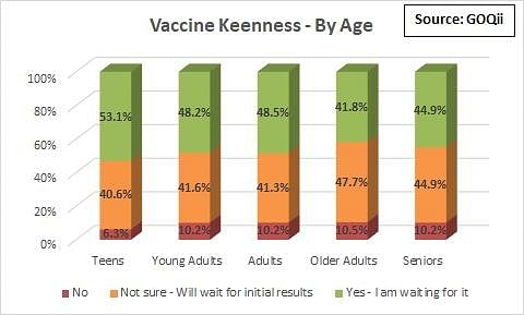 Age wise keenness of people who want to take the COVID-19 vaccine.