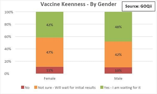 Gender wise keenness of people who want to take the COVID-19 vaccine.