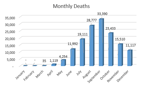 COVID related deaths from January to December 2020