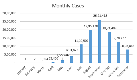COVID cases from January to December 2020