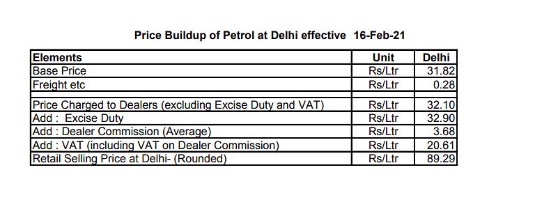 Break up of the Petrol price