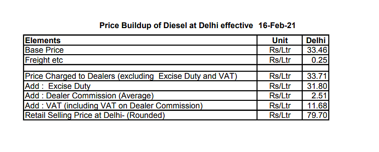 Break up of the Diesel price
