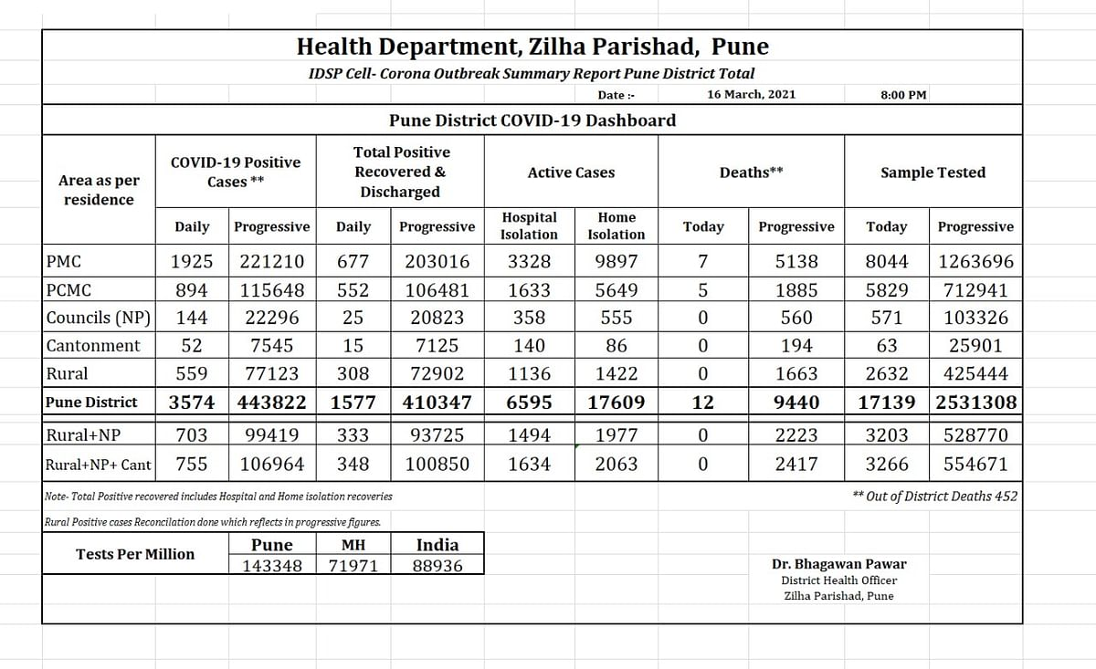 Pune's COVID-19 report as of March 16, 2021