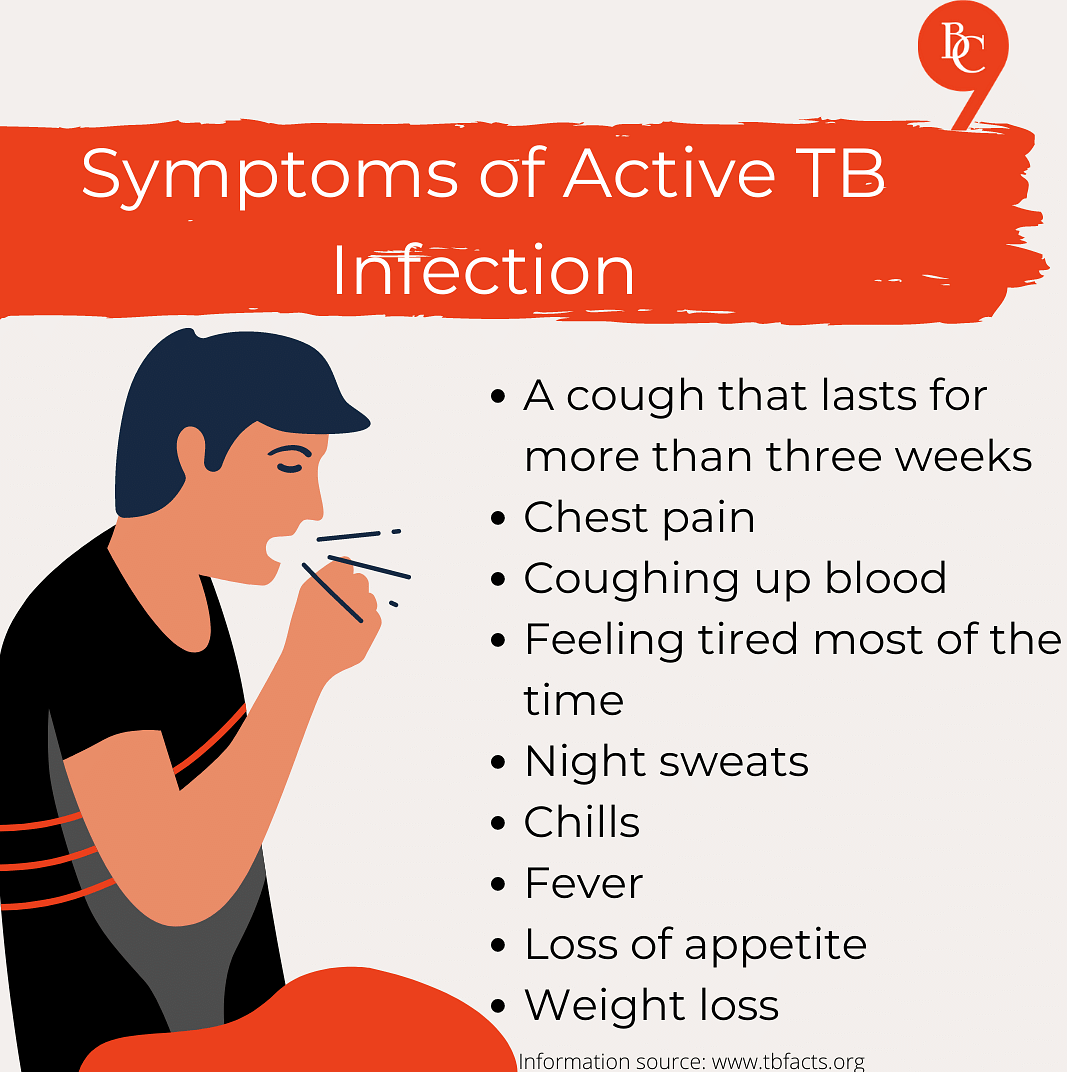 Symptoms of Active Tuberculosis Infection