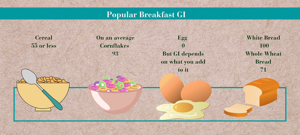 Common breakfast and their GI
