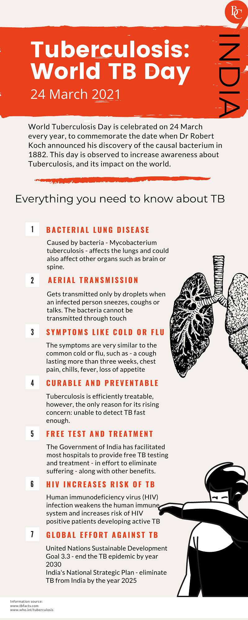 Everything you need to know about Tuberculosis (TB) in India