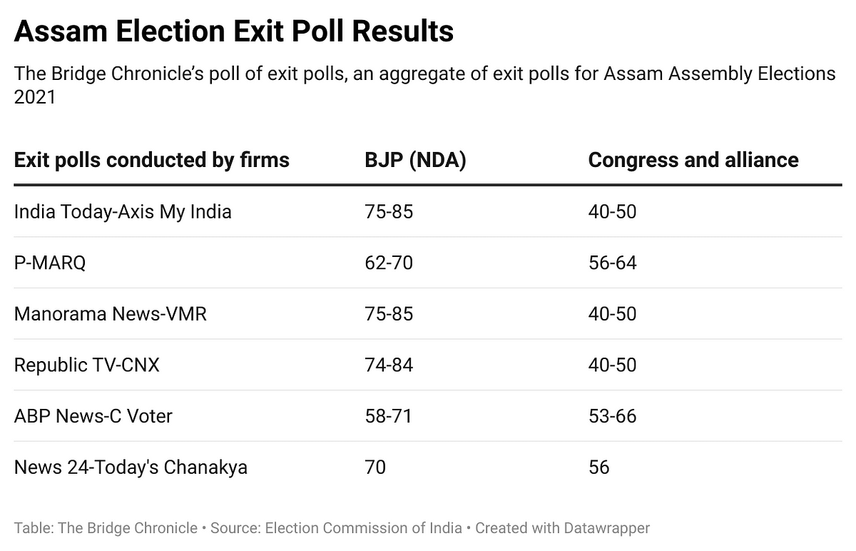 An aggregate of exit polls ahead of Assam Assembly Elections Result 2021