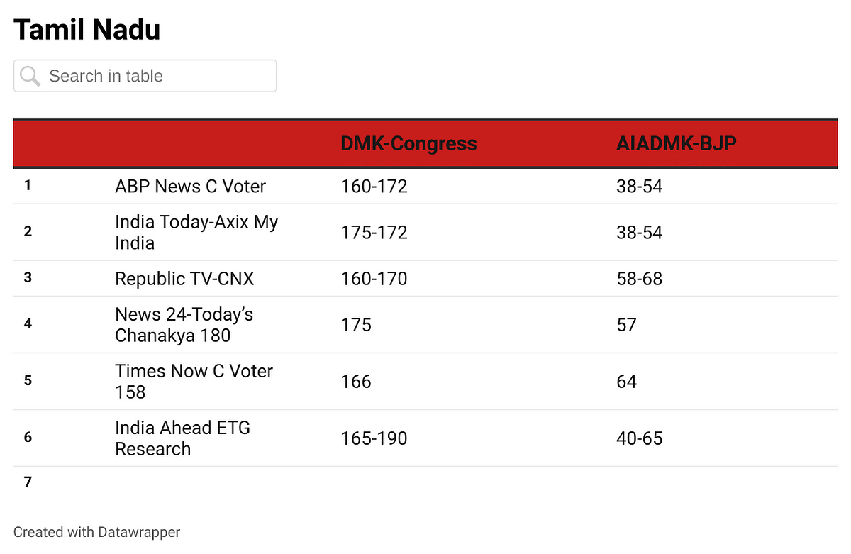 Almost all surveys have predicted a clear victory for DMK led by MK Stalin.