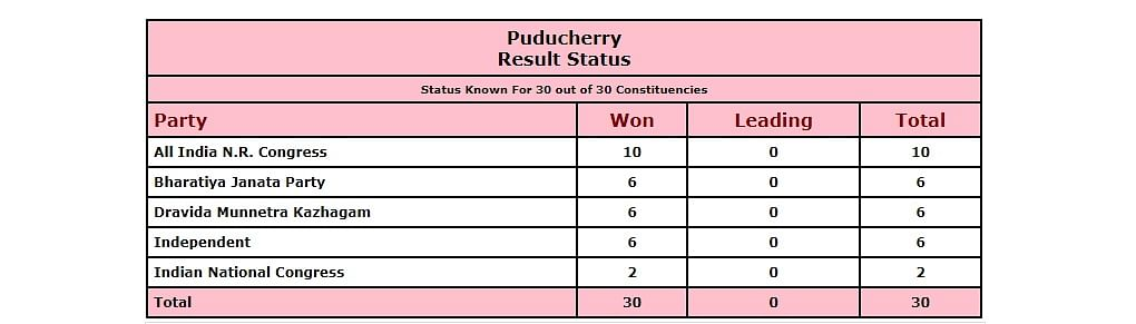 Puducherry Assembly Election Result Status