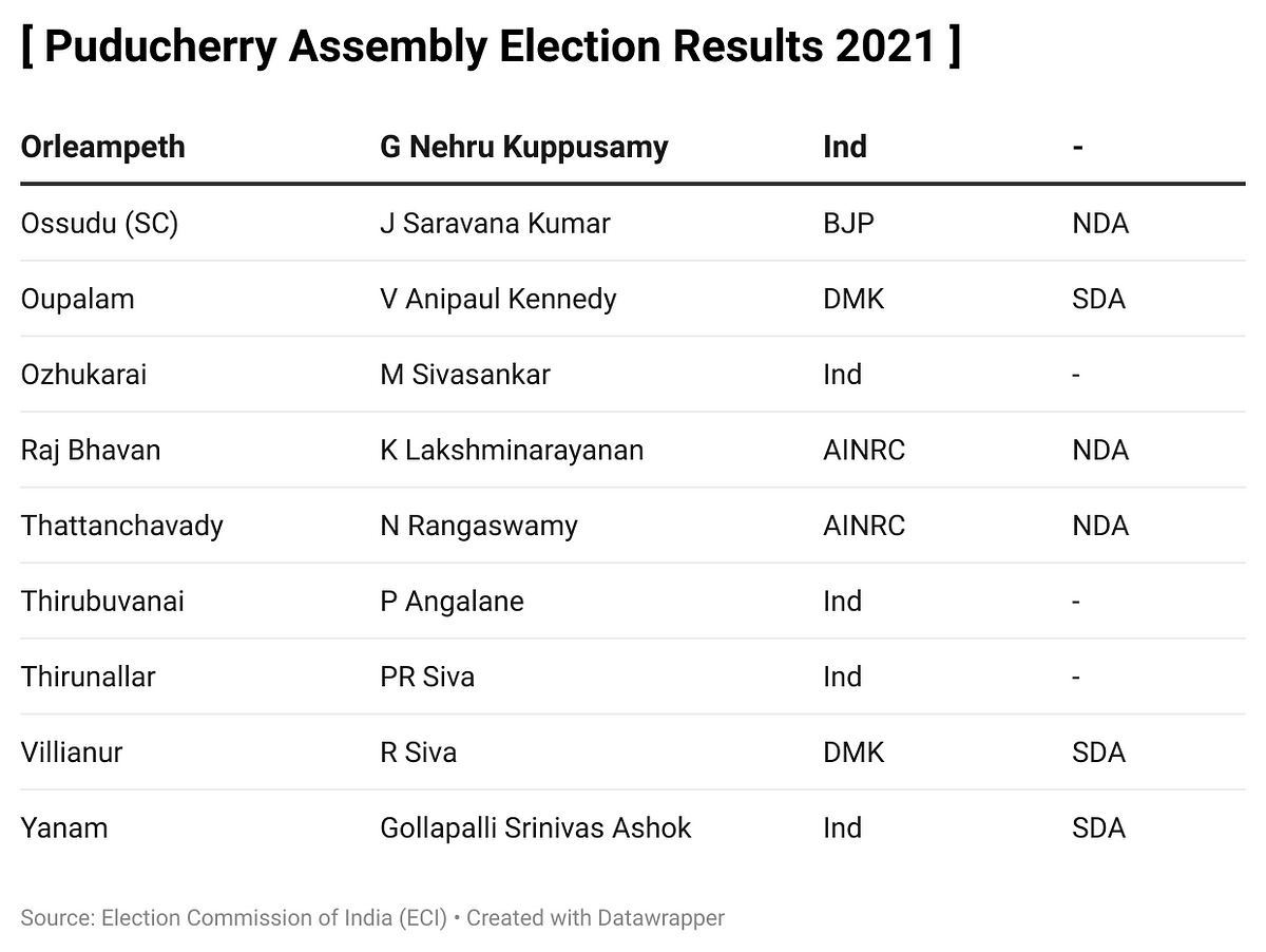 List of winners in Puducherry Assembly Elections