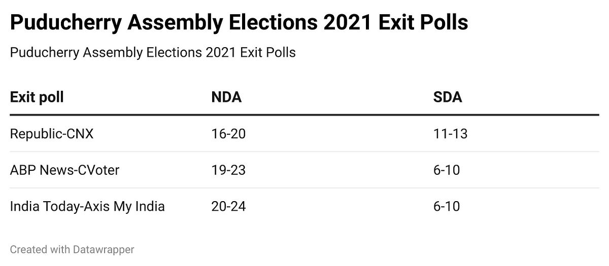 Exit Polls ahead of Puducherry Assembly Elections 2021