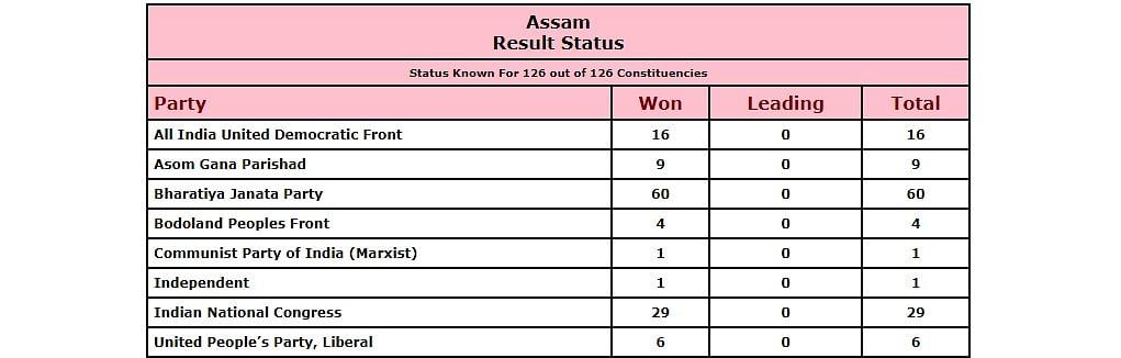 Assam Assembly Election Result Status