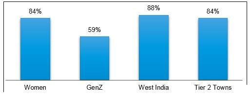 Women, GenZ, respondents from Western India, and Tier 2 towns have a high affinity for gaming as a career.