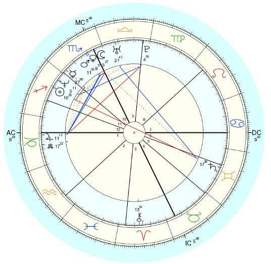 At a glance, your birth chart can seem complicated.