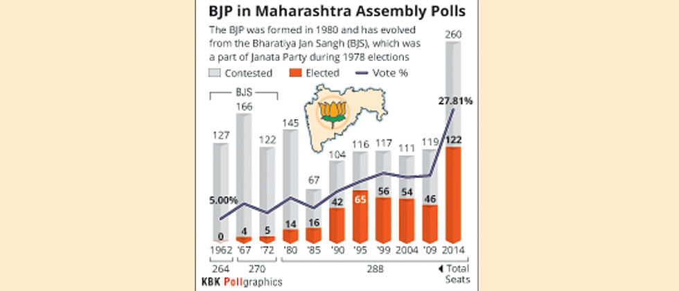 Three pronged strategy puts BJP ahead in the assembly race!