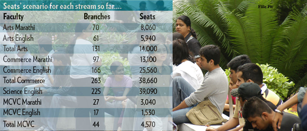 4,650 more seats this year for Std XI