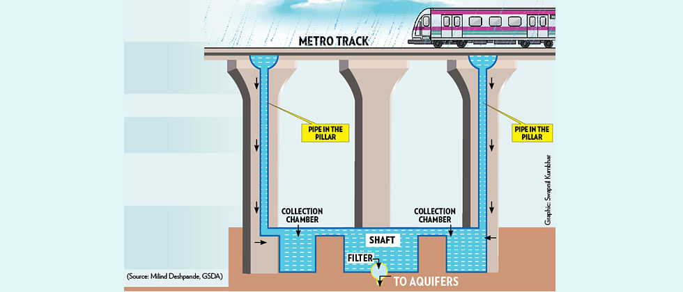 Pune Metro will implement rainwater harvesting in its first two stretches