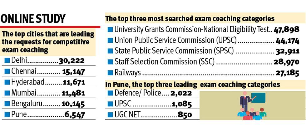 Pune top destination for competitive exam studies