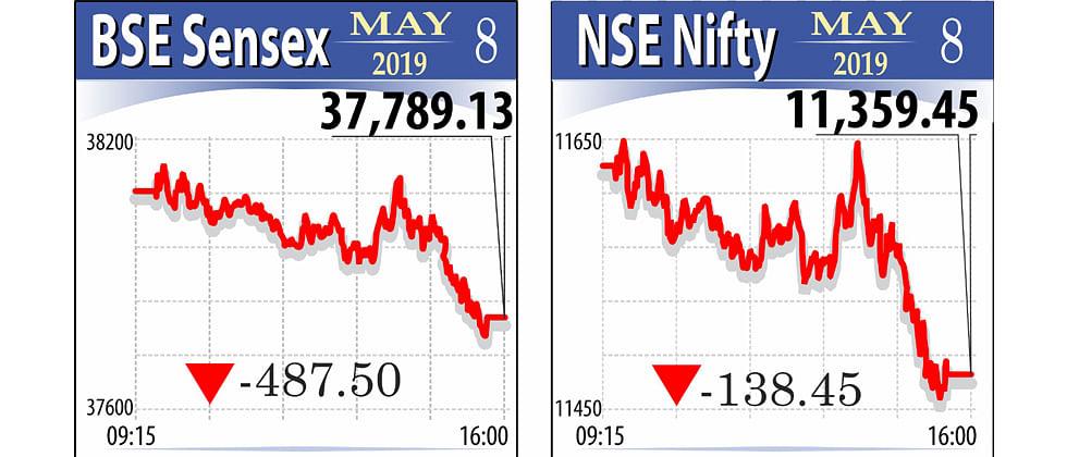Sensex plummets 487 pts to close below 38,000-mark