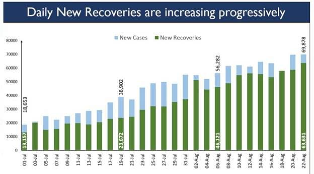 High Recoveries Push India's Recovery Rate To Nearly 75%