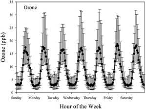 Median ozone concentration as a function of hours of the week. Error bars represent the 25th and 75th percentile values (courtesy Dumka et al., 2020, Atmospheric Pollution Research; https://doi.org/10.1016/j.apr.2019.12.013).