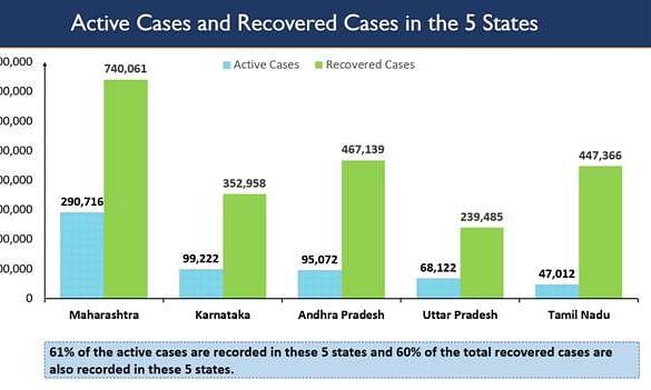 India's COVID Recovery Rate Touches 78%, But UP, Karnataka, Andhra Pradesh, Maharashtra, Tamil Nadu Continue To Worry