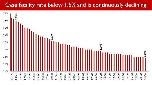 India's Case Fatality Rate Falls Below 1.5%