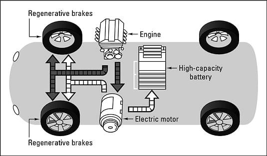 AMU Engineering Students Design Hybrid Vehicle