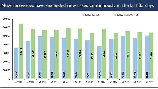 پچھلے 35 دن سے نئے مریضوں کی بنسبت نئی صحت یابیاں زیادہ
