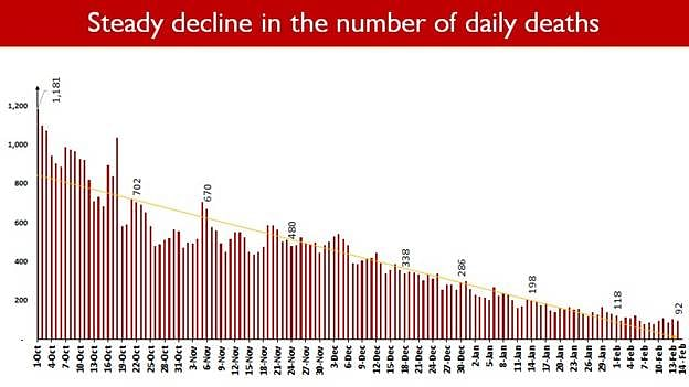 Steady Decline In Number Of COVID Deaths; Daily Fatalities Below 100 Now