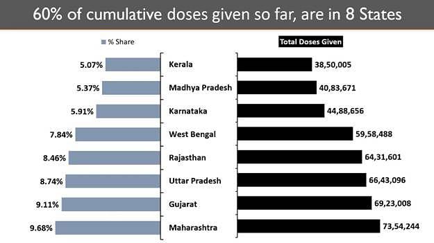 ہندوستان  میں جاری ٹیکہ کاری مہم نے  پورے ملک میں 7.5 کروڑ خوراک دے کر تاریخ رقم کی ہے