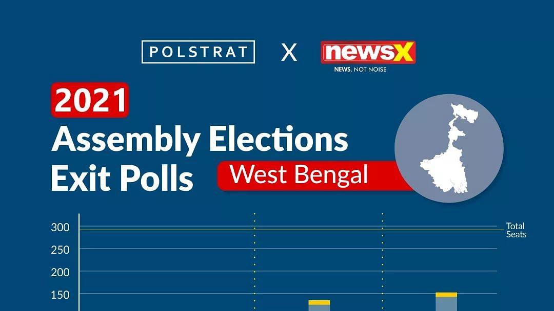 Polstrat-News X Exit Poll Predicts Mamta Banerjee's Return To Writers Building