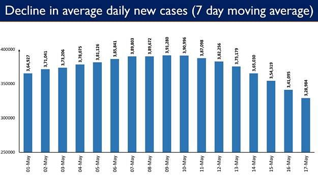Daily Fresh COVID Cases Less Than Three Lakh After 26 Days