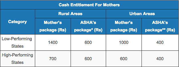 Source: Ministry of Health; Note:*ASHA package of Rs 600 in rural areas includes Rs 300 for ante-natal care and Rs 300 for institutional delivery; **ASHA package of Rs 400 in urban areas includes Rs 200 for ante-natal care and Rs 200 for institutional delivery