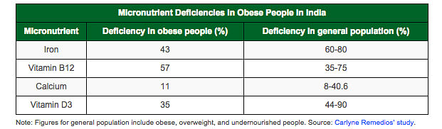 """Note: Figures for general population include obese, overweight, and undernourished  people. Source: <a href=""""http://link.springer.com/article/10.1007%2Fs11695-015-1836-y"""">Carlyne Remedios' study</a>."""