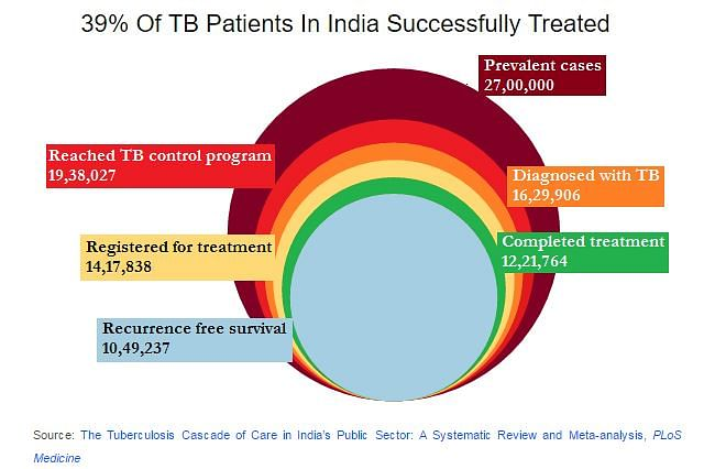 Treatment completion is not a good enough measure of how well the program is doing. (Photo Courtesy: Screengrab IndiaSpend)