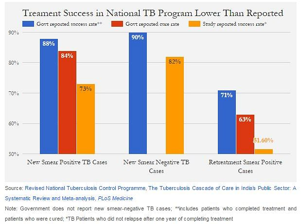 Lack of information about TB patients in the private sector is estimated to be between 1.19 and 5.24 million patients in 2014. (Photo Courtesy: Screengrab IndiaSpend)