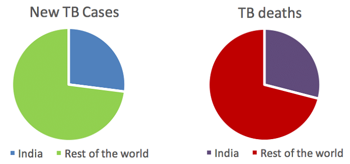 10 Things to Prioritise to Achieve TB Elimination by 2025
