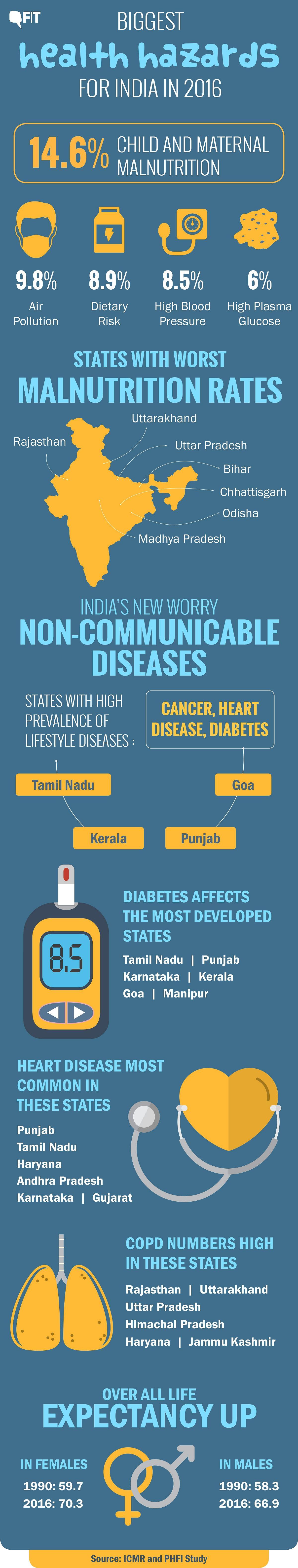 Diabetes, Cancer, COPD Form India's Lifestyle Disease Burden