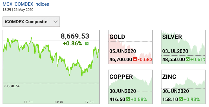 Today S Gold Prices 26 May Rate
