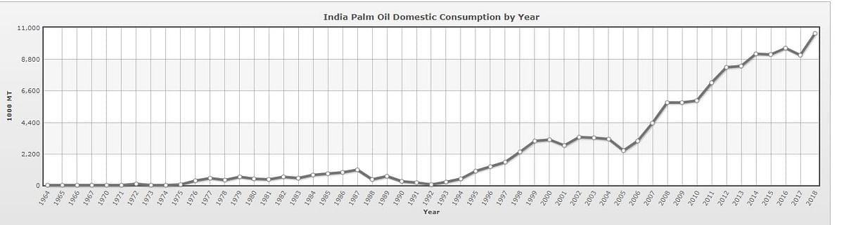 India's palm oil consumption has grown exponentially.