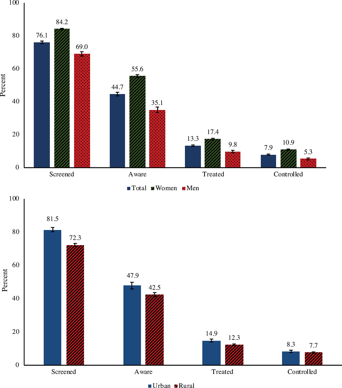 Percent of those with hypertension who reached each step of the care cascade by sex and rural–urban residence.<a></a>