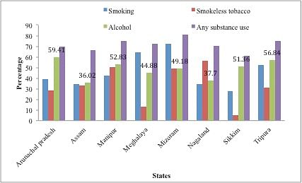 Substance Abuse in Northeast: Nearly 20 % More Than Other States