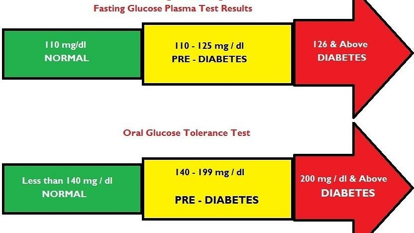 Blood sugar readings in Normal, Pre-diabetics and Diabetics as found on nhp.gov