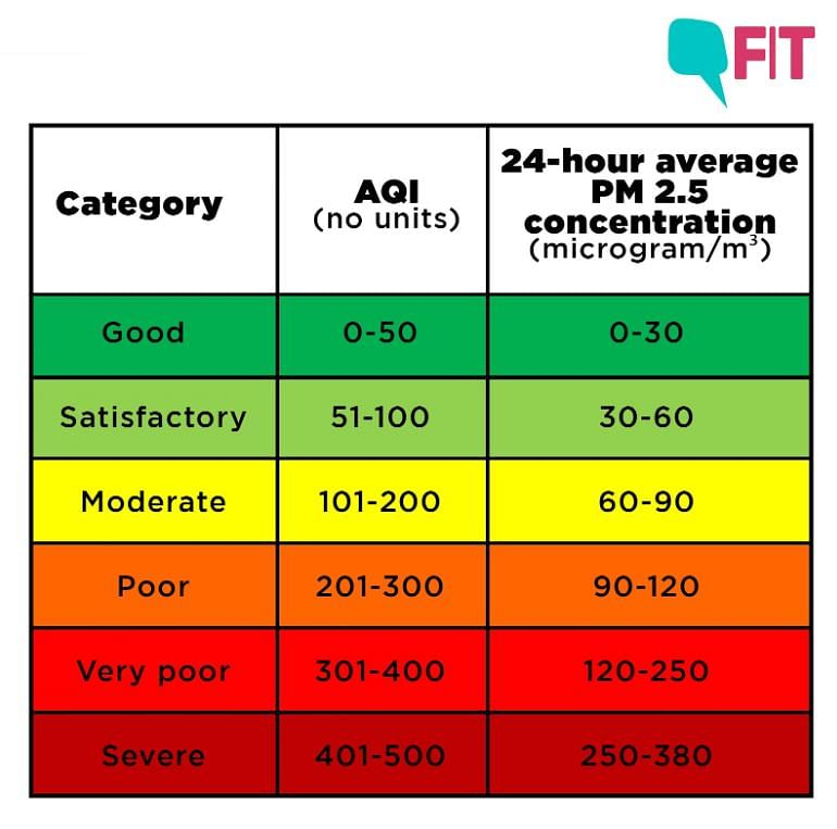 What Does the Air Quality Index Really Show Us?