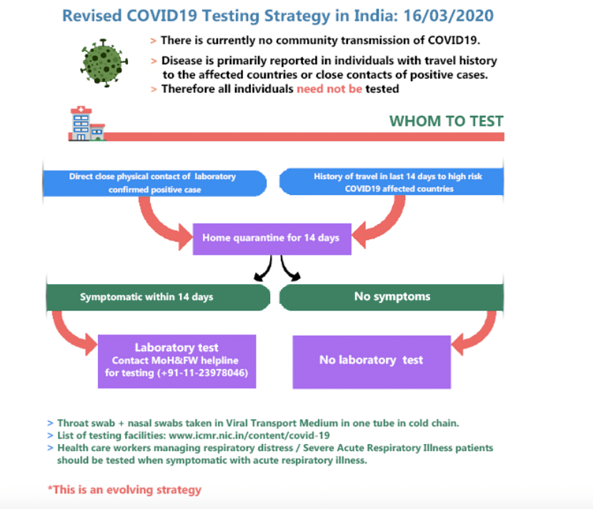 We are Appealing to Pvt Labs to Provide Free COVID-19  Tests: ICMR