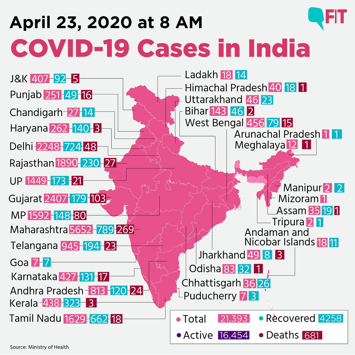 COVID-19 India: Death Toll Rises to 681; Cases Climb to 21,393