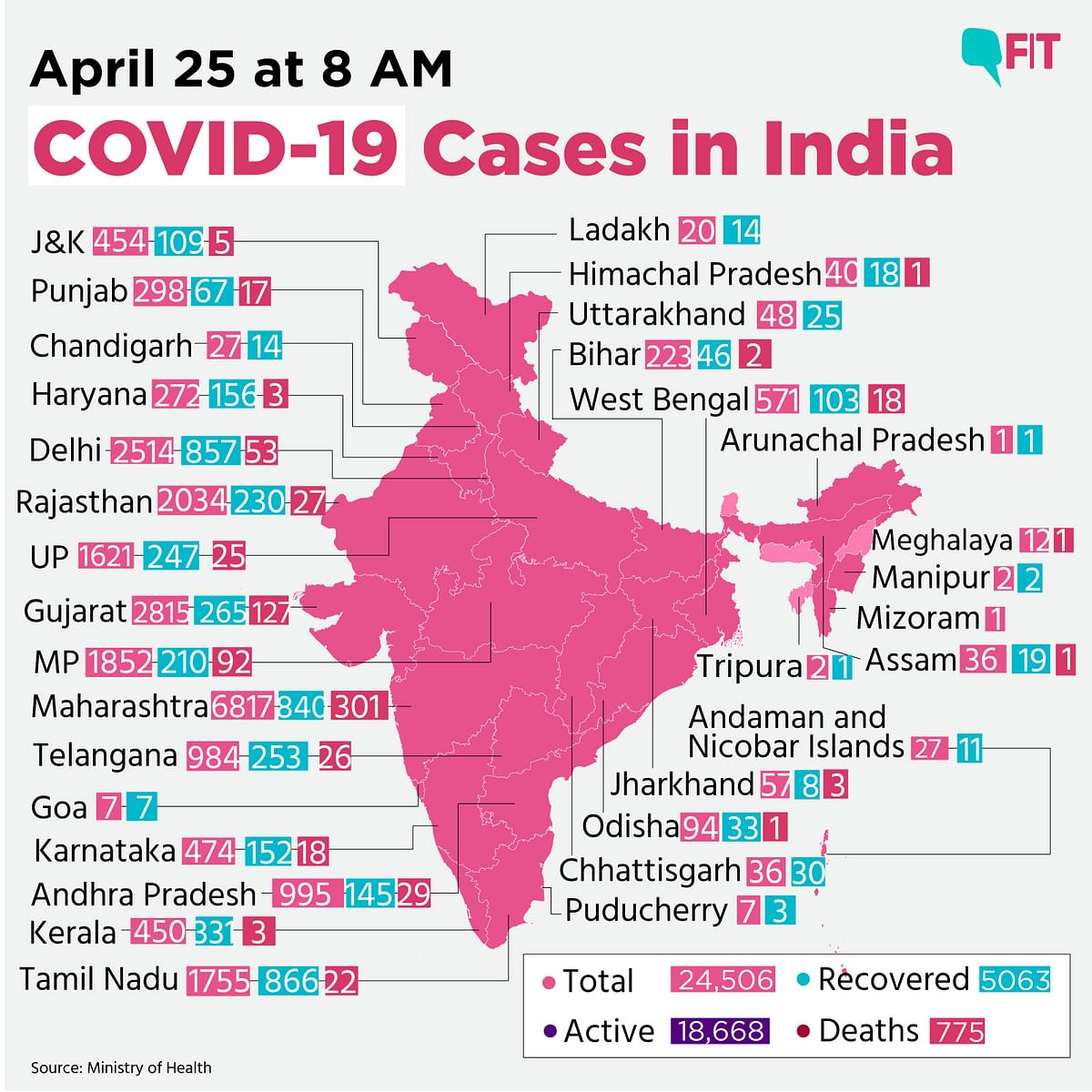 COVID-19 India: Death Toll Rises to 775, Cases Climb to 24,506