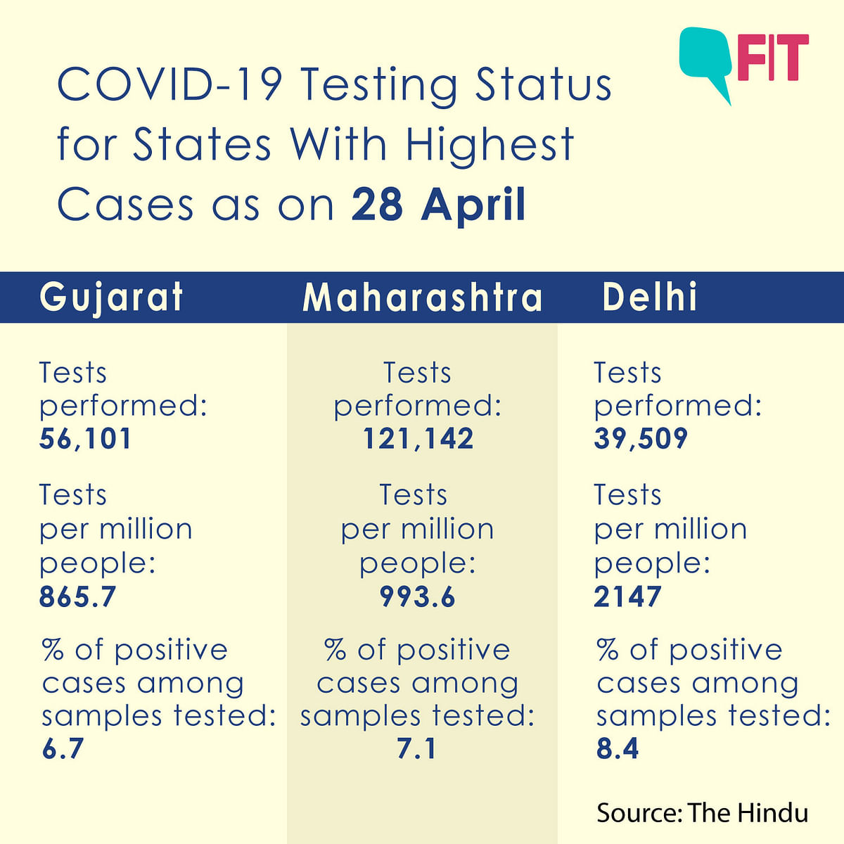 What Explains the Sudden Surge of COVID-19 Cases in Gujarat?